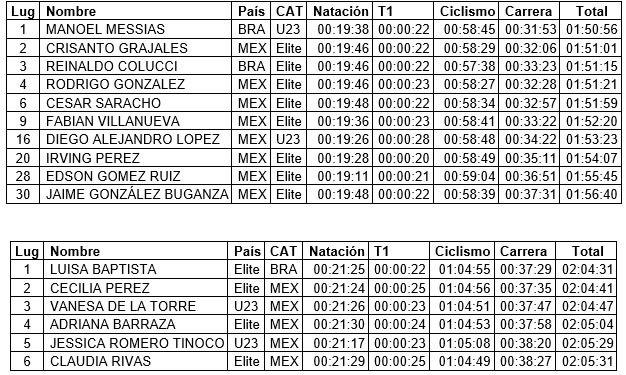 resultados Campeonato Panamericano de Triatlón Brasilia