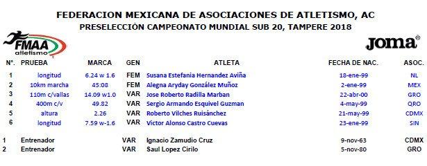 programa sub 20 atletismo mexico