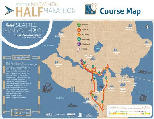 ruta medio maraton settle