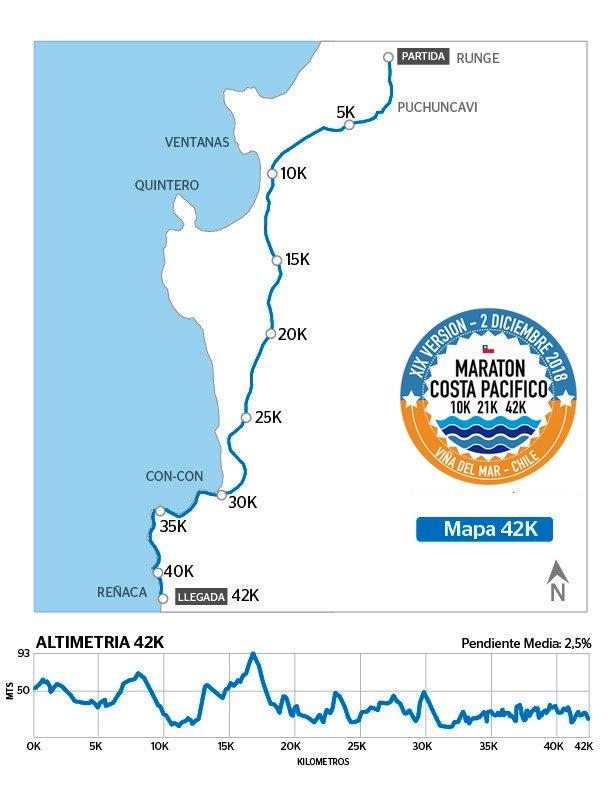 ruta Maratón Viña del Mar