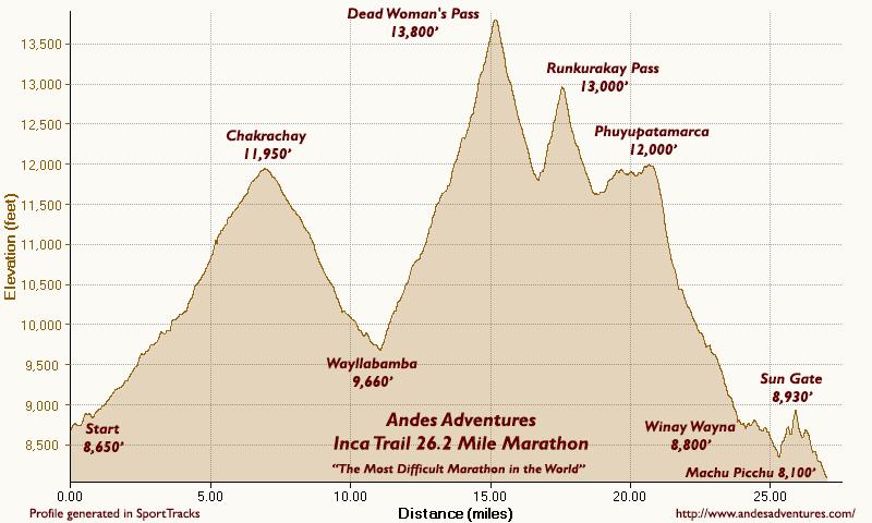 altimetría maratón inca trail 30k