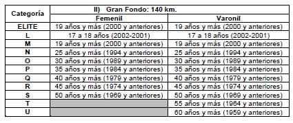 categorias 140 km gran giro guadalajara
