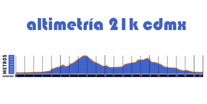 altimetria Medio Maratón de la ciudad de México